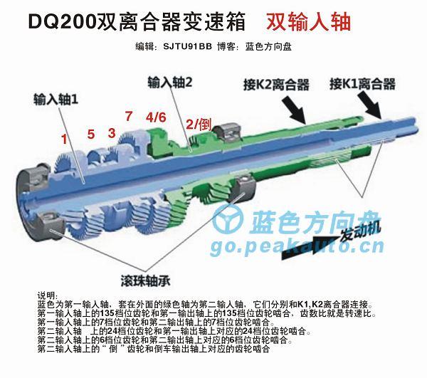 DSG输入轴