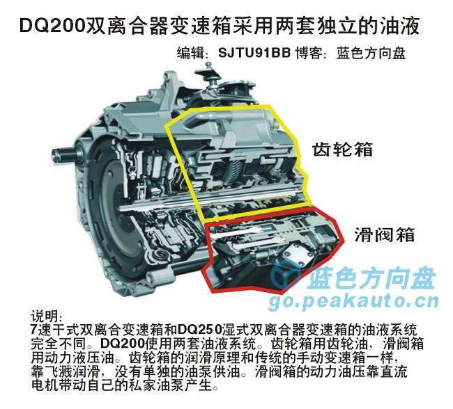 DQ200双油液系统