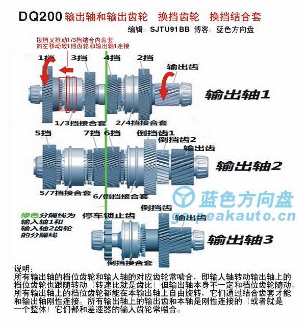 DSG200输出轴
