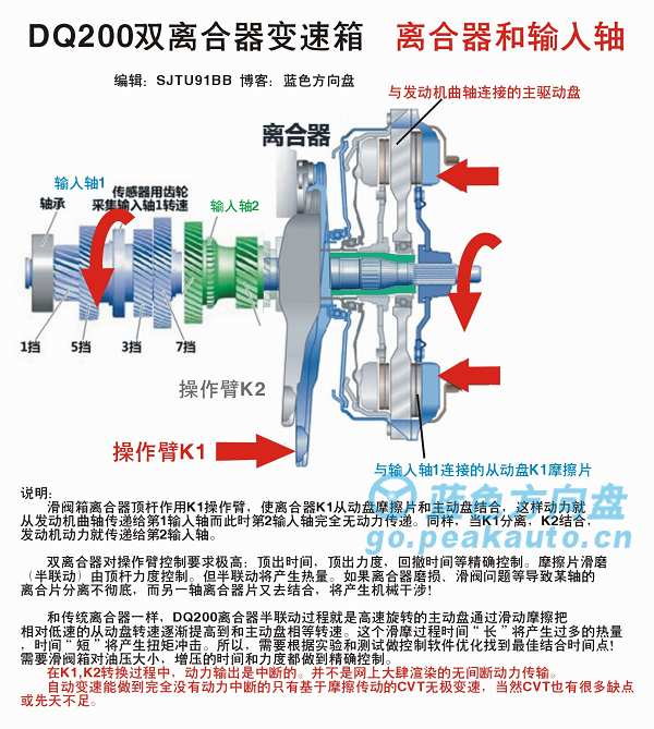 DSG200输入轴和离合器组成