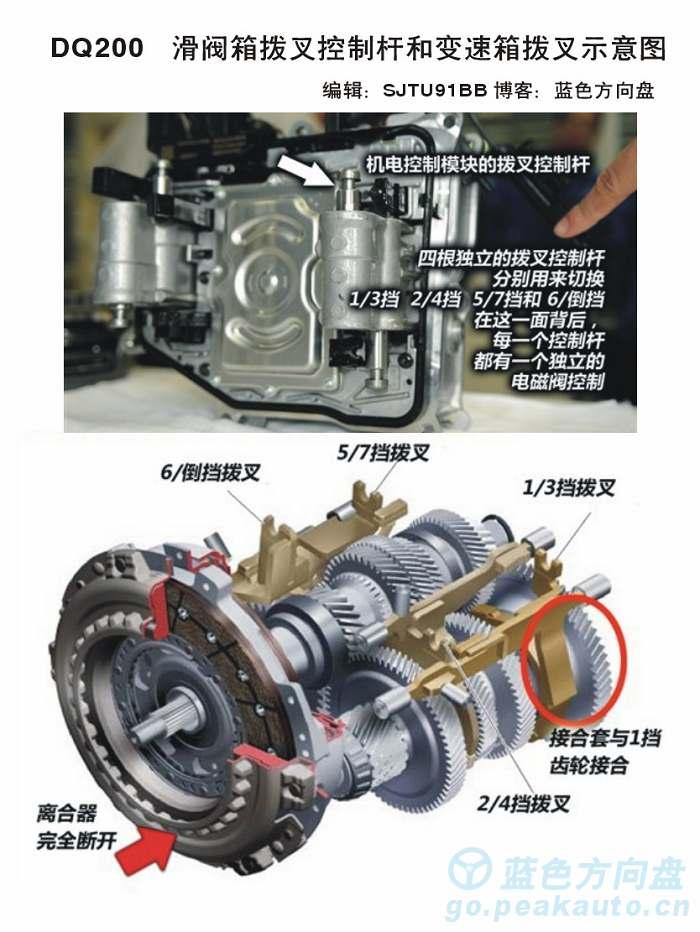DSG200滑阀控制