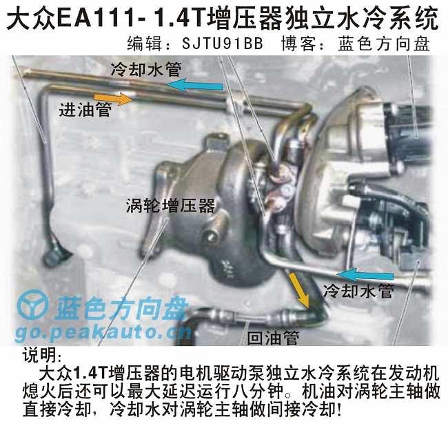 1.4T大众增压器独立冷却系统