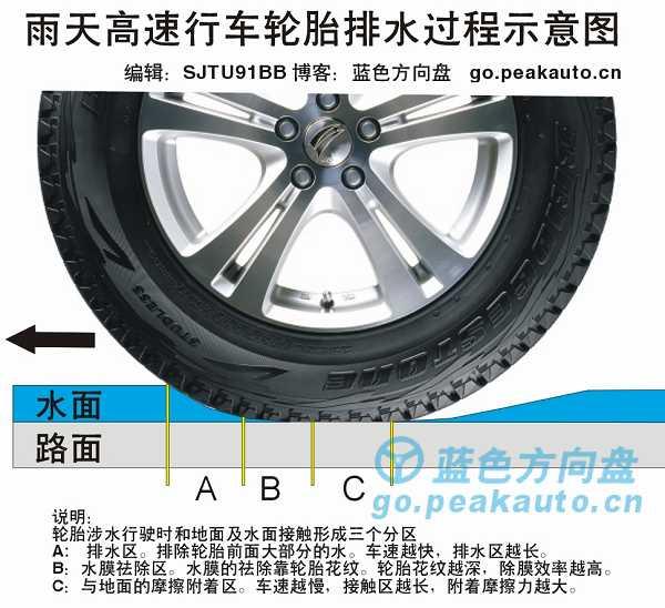 轮胎排水过程