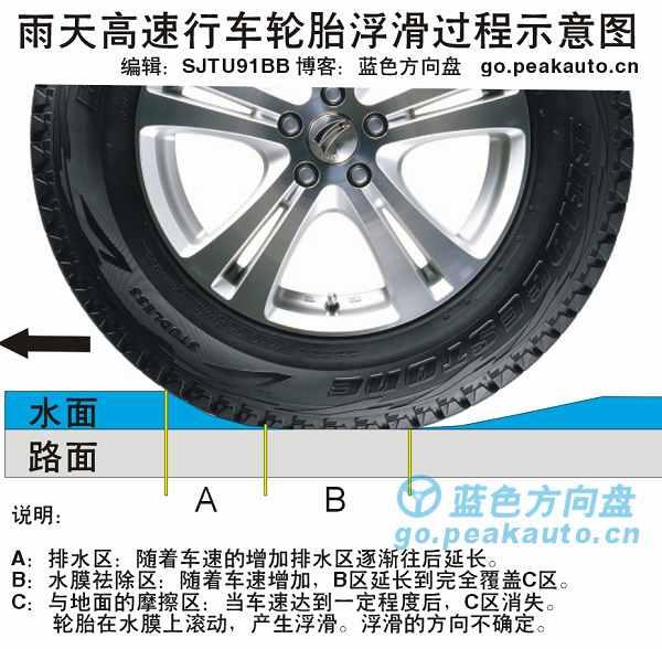 轮胎涉水滑移过程