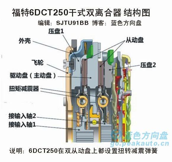 福克斯双离合器结构