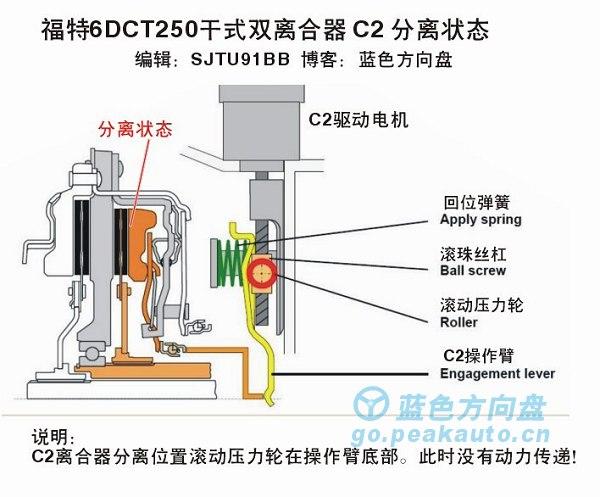 福克斯DPS6双离合器
