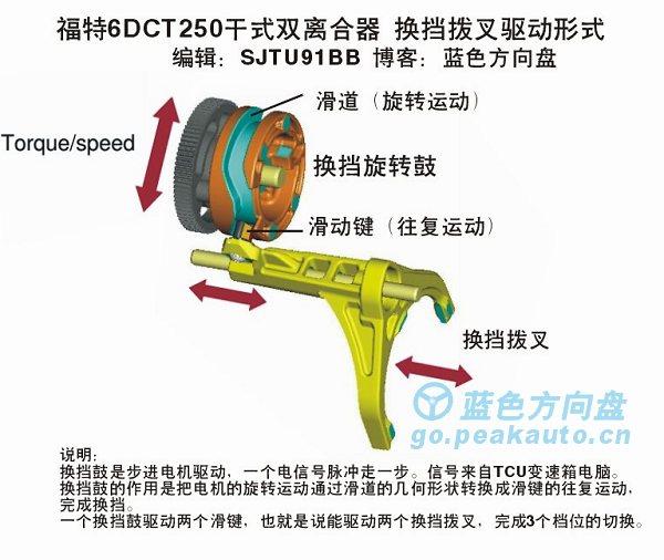 福克斯DPS6双离合变速箱换挡拨叉驱动形式