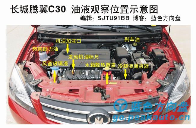 汽车油液位置观察示意图