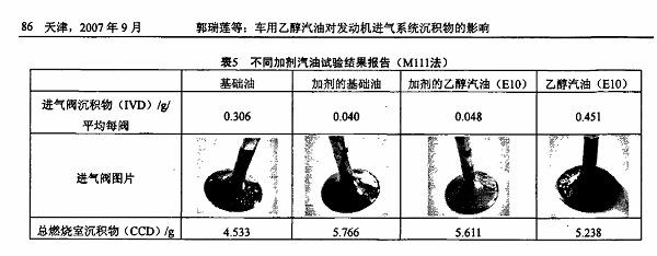 乙醇汽油积碳研究02