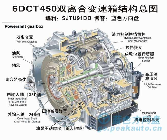 致胜6DCT450双离合器变速箱结构图