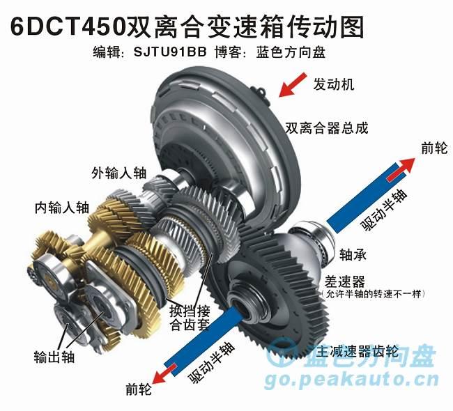 致胜6DCT450双离合器变速箱传动图
