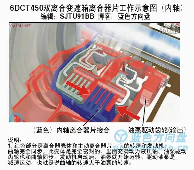 致胜6DCT450双离合器离合器接合过程1