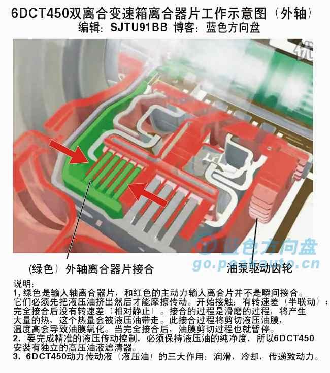 致胜6DCT450双离合器接合过程2