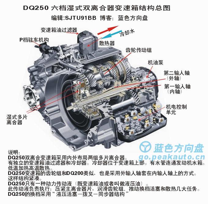 DQ250双离合器变速箱-6DSG