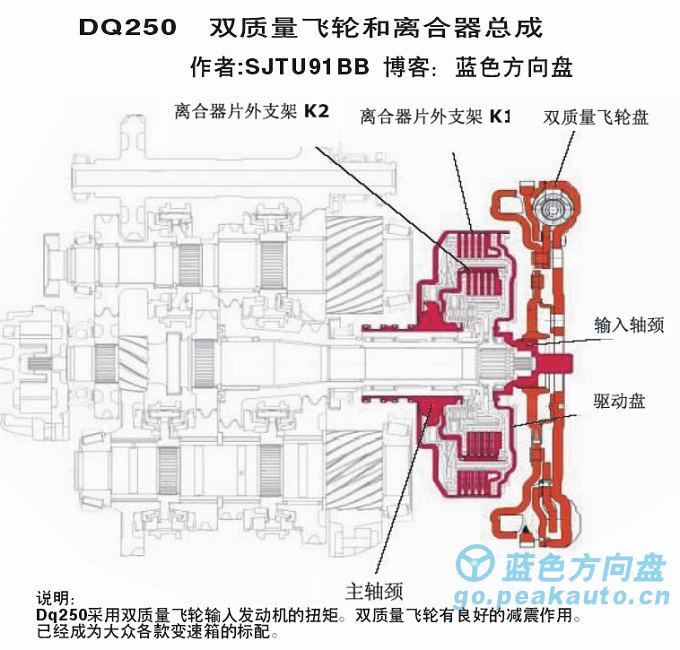 DQ250双质量飞轮