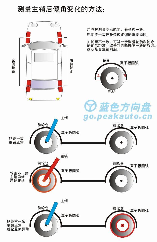 蓝色方向盘-汽车定位值测量