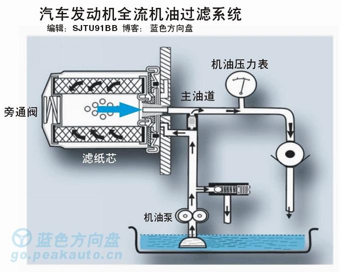发动机全流润滑系统