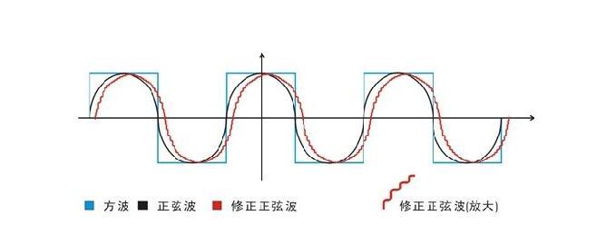 修正正弦波