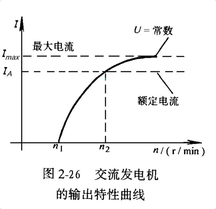 汽车发电机特性曲线