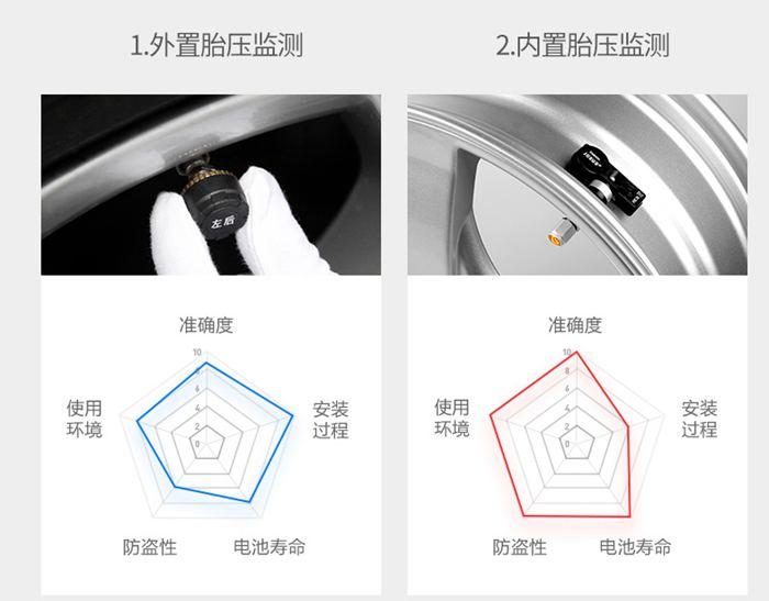 tmp胎压监测系统外置和内置的区别